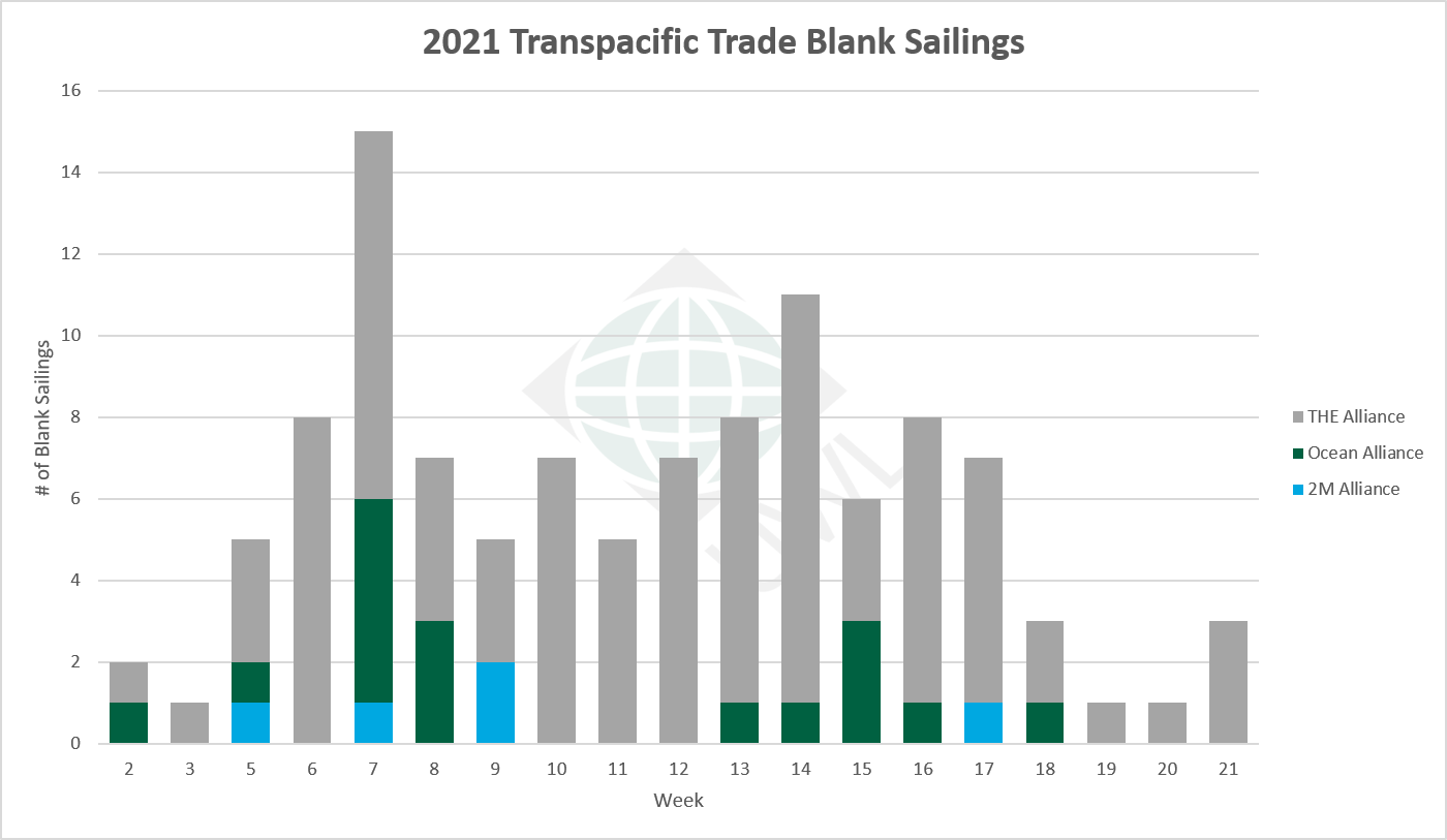UWL-TP-Blank-Sailings-Graph-05062021