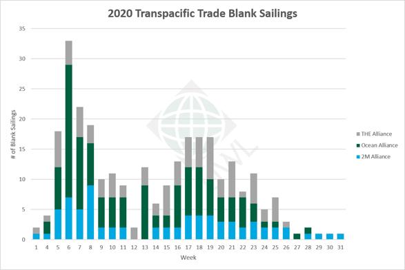 UWL-TP-Blank-Sailings-Graph-06042020