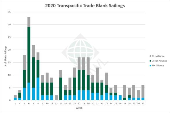 UWL-TP-Blank-Sailings-Graph-06152020
