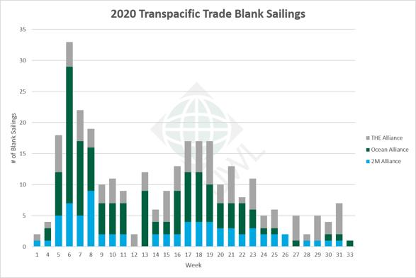 UWL-TP-Blank-Sailings-Graph-06182020