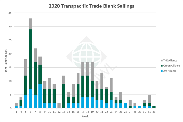 UWL-TP-Blank-Sailings-Graph-06302020