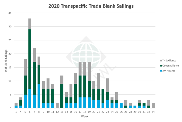 UWL-TP-Blank-Sailings-Graph-07312020