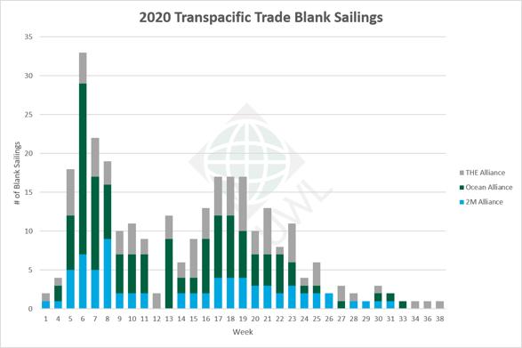 UWL-TP-Blank-Sailings-Graph-08182020