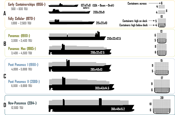 UWL-Evolution-of-containerships-infographic-Ashar-Rodrigue-2012-Panama-Canal-Market-Update