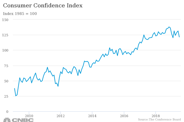 consumer-confidence-inde
