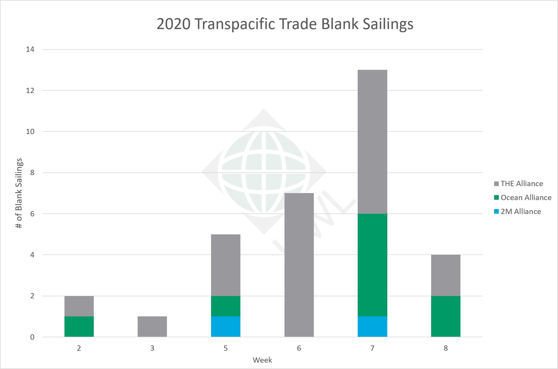 UWL-TP-Blank-Sailings-Graph-02032021