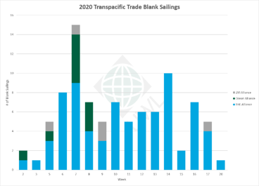 UWL-TP-Blank-Sailings-Graph-04072021