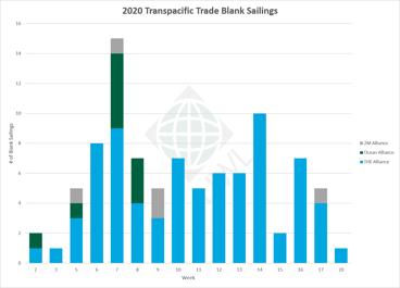 UWL-TP-Blank-Sailings-Graph-04072021