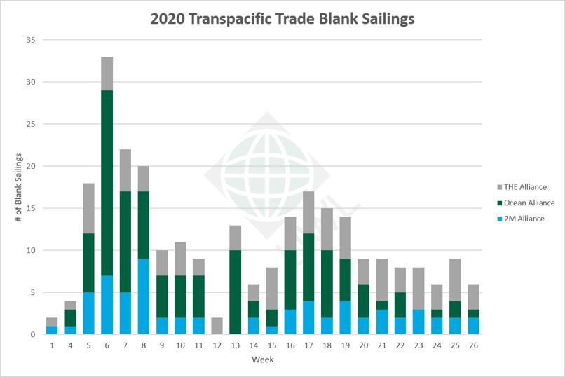 UWL-TP-Blank-Sailings-Graph-04202020