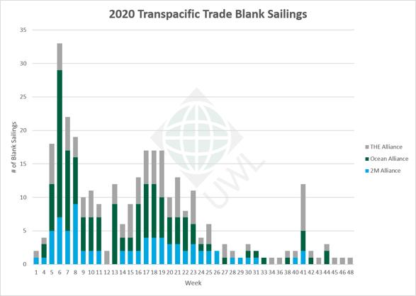 UWL-TP-Blank-Sailings-Graph-10292020