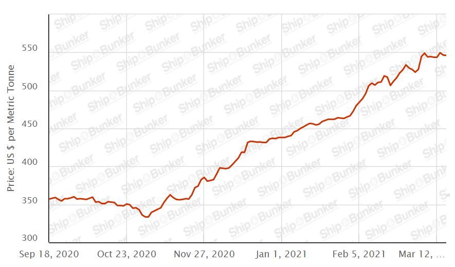 Graph of LA/LB VLSFO prices over time. Source: Shipandbunker.com